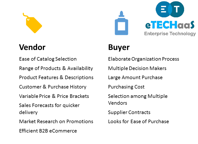 Vendor Ease of Catalog Selection Range of Products & Availability Product Features & Descriptions Customer & Purchase History Variable Price & Price Brackets Sales Forecasts for quicker delivery Market Research on Promotions Efficient B2B eCommerce Buyer Elaborate Organization Process Multiple Decision Makers Large Amount Purchase Purchasing Cost Selection among Multiple Vendors Supplier Contracts Looks for Ease of Purchase