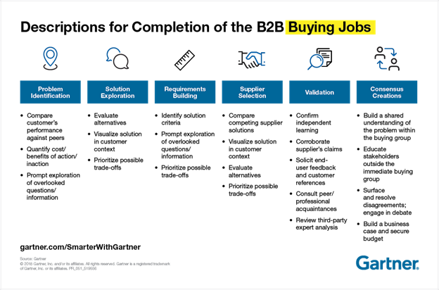 Gartner B2B buying procedure i.e. Buying need, products exploration, supplier selection, validation, procurement & contracts