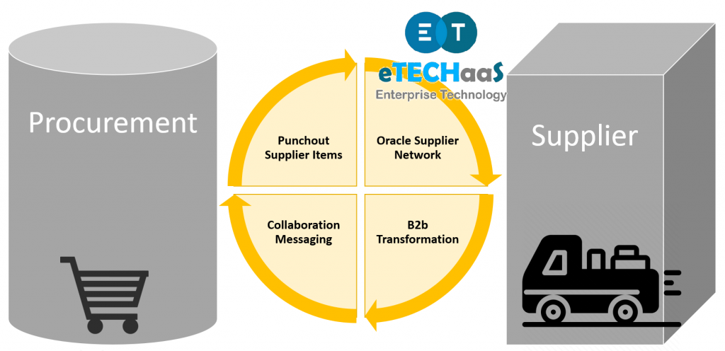 EDI Integration between Procurement System and Supplier Trading Partner using punchout, collaboration message framework, b2b messaging and oracle supplier network