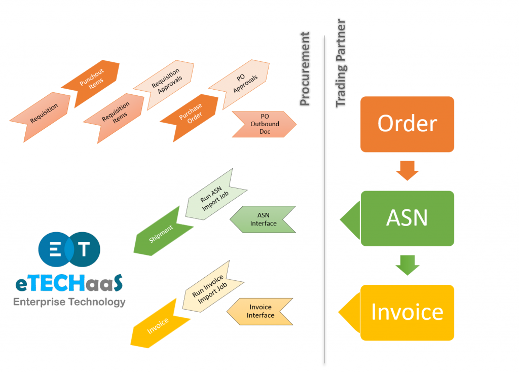 Procurement Flow :  Requisition, Punchout Items, Requisition Items, Requisition Approvals, Purchase Order, PO Approvals, PO Outbound Doc  On receving ASN :  ASN Interface, Run ASN Import Job, Create Shipment  On receiving Invoice :  Invoice Interface, Run Invoice Import Job, Create Invoice  Trading Partner Flow : Receives Order, Sends ASN, Sends Invoice