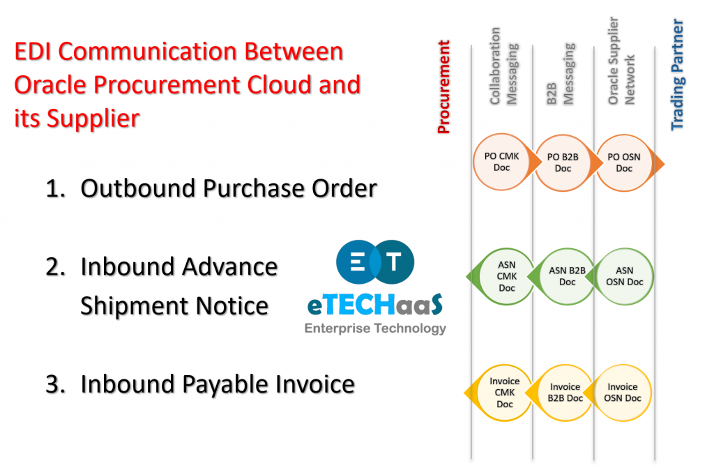 EDI Communication Between Oracle Procurement Cloud and its Supplier  Outbound Purchase Order  Inbound Advance Shipment Notice  Inbound Payable Invoice PO CMK Doc PO B2B Doc PO OSN Doc ASN OSN Doc ASN B2B Doc ASN CMK Doc Invoice OSN Doc Invoice B2B Doc Invoice CMK Doc
